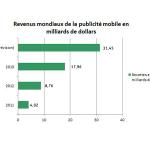 Google et Facebook dominent le marché de la publicité mobile !