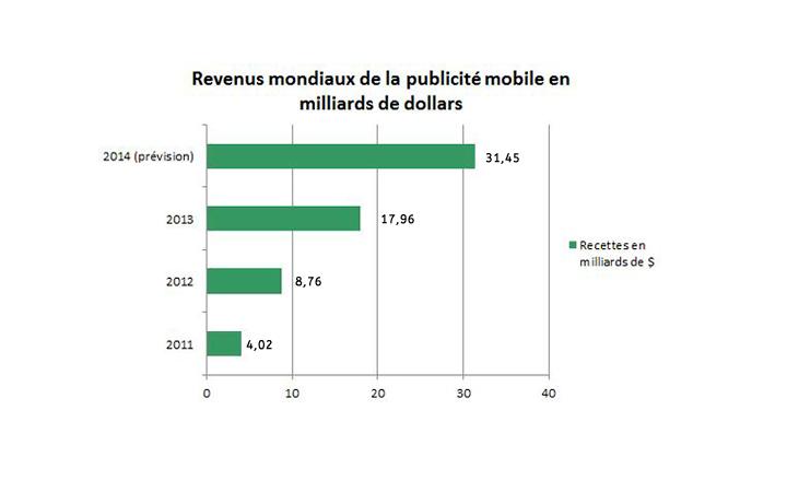 graph revenus publicité mobile