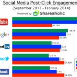 L'engagement Post-Clic et les réseaux sociaux