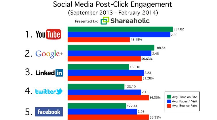 Social click engagement