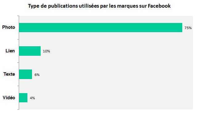 graph publication facebook