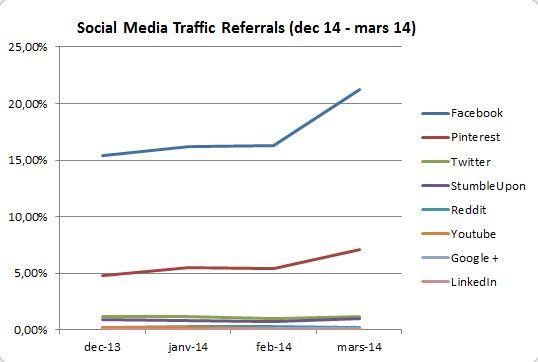 graph social media traffic
