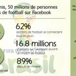 Facebook et la Coupe du Monde au Brésil