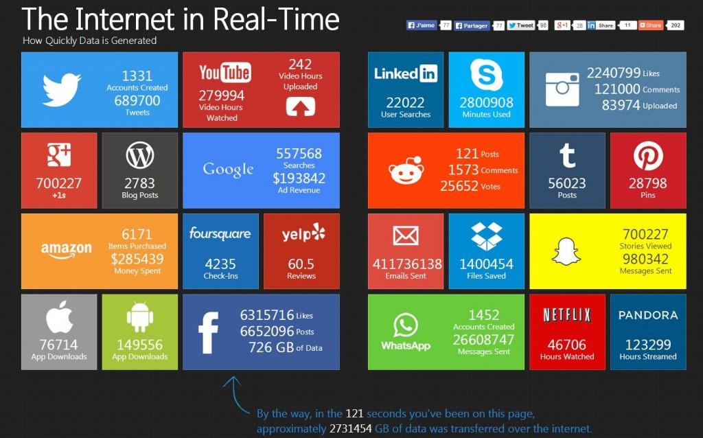 internet 60 secondes