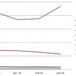 Facebook draine 23 % du trafic mondial